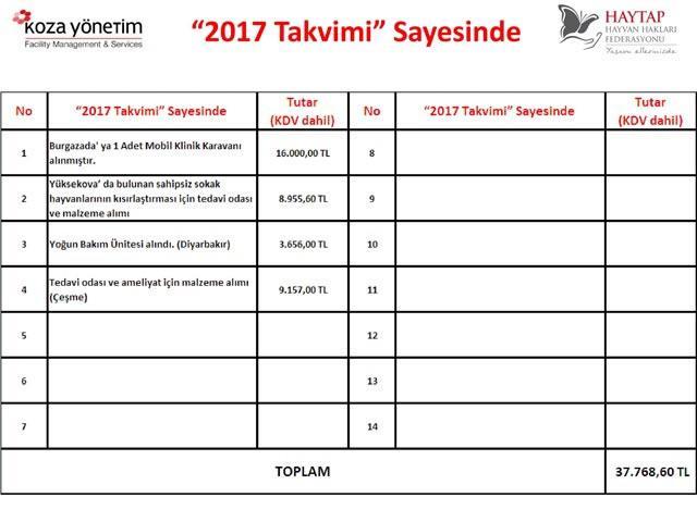 Haytap 2017 Takvimleri Sayesinde Yapılanlar